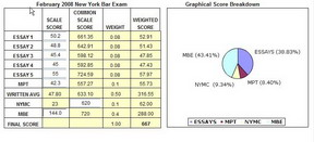 ny bar essays scaled Barmax's uniform bar exam review course offers comprehensive prep for the new york bar exam  the mee and mpt scores are scaled to the mbe and ube total scores are.